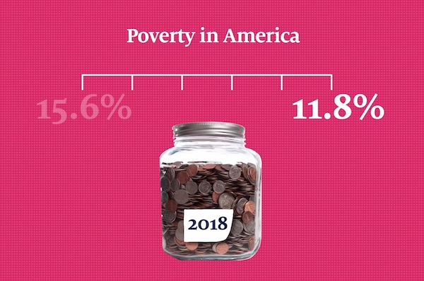 Why Is There Still Poverty In America?